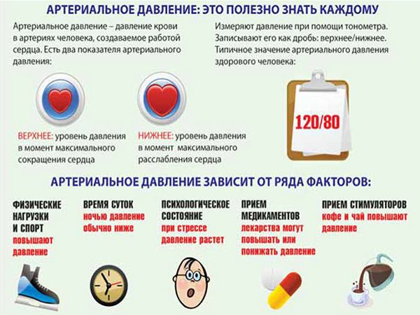 Факты об артериальной гипертензии