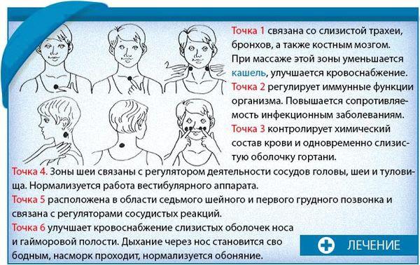 Точки для точечного массажа при кашле